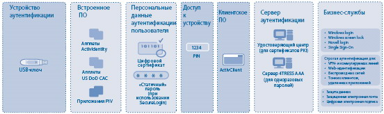 Actividentity_USB Key